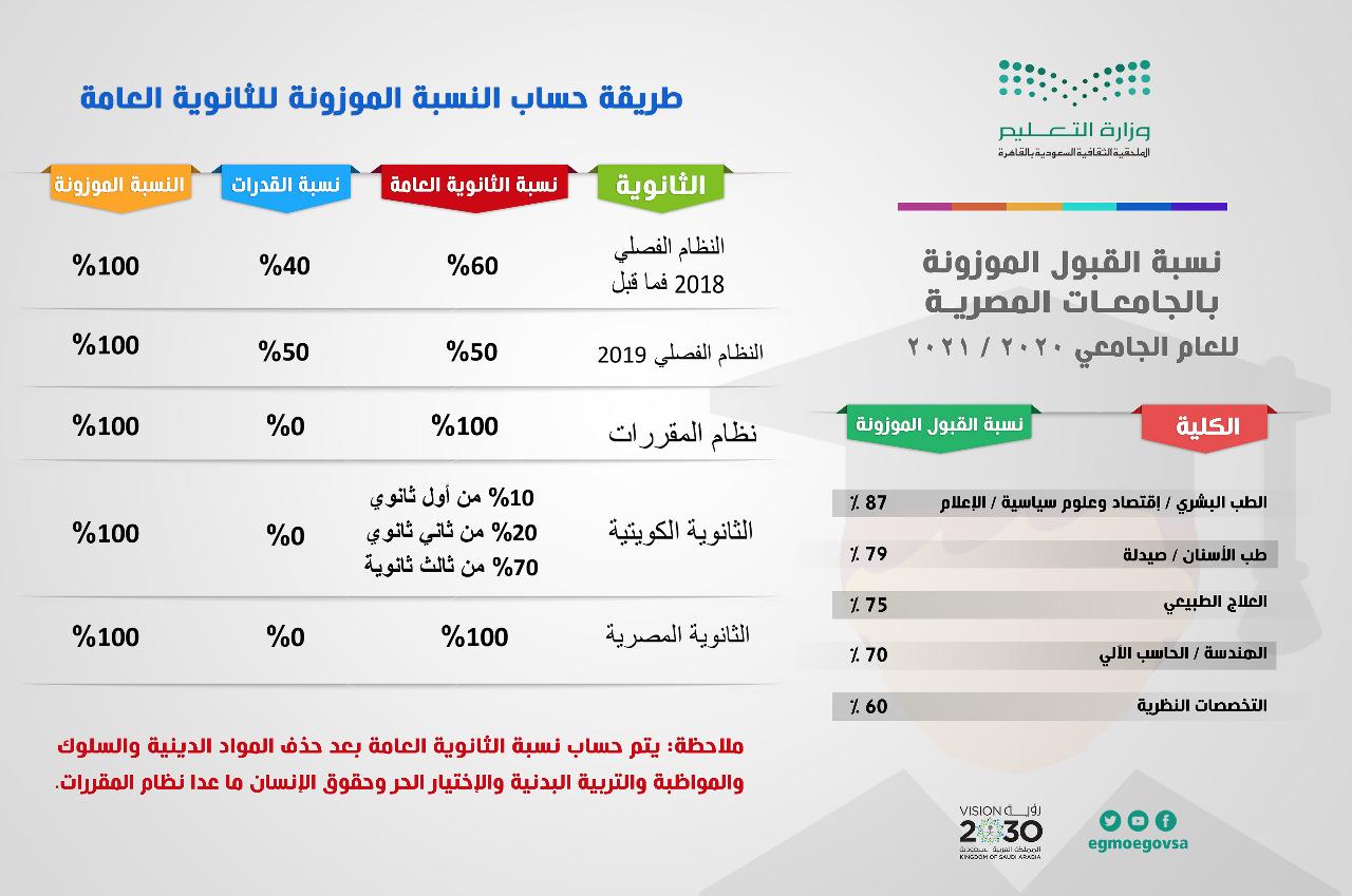 التسجيل للدراسة فى الجامعات المصرية